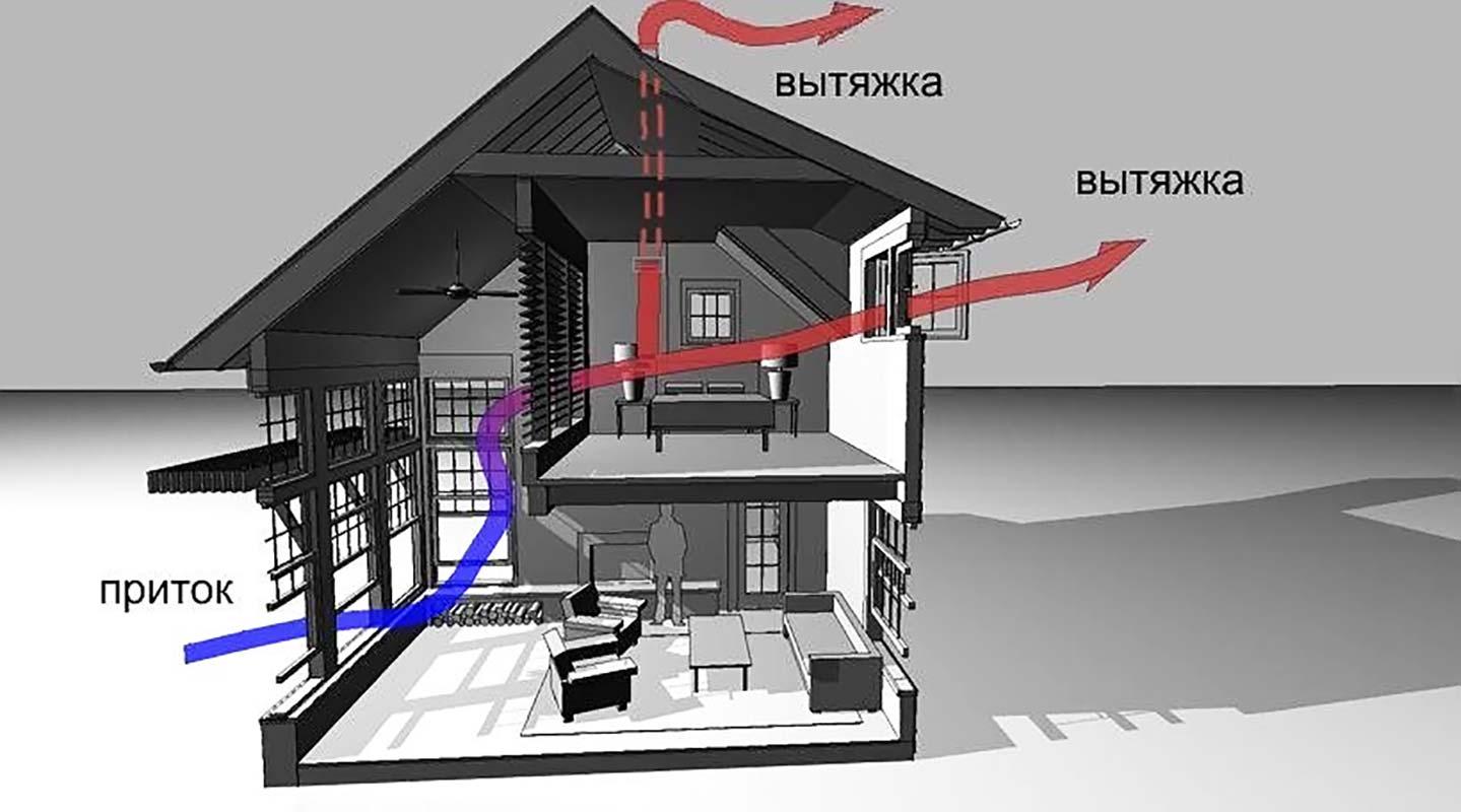Вентиляционная в доме - как правильно делать